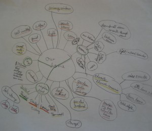 "A mind map can be the simple answer to the question: ""How to reach your goals with ease and joy?"""
